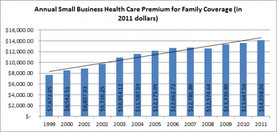Annual small business healthcare premium